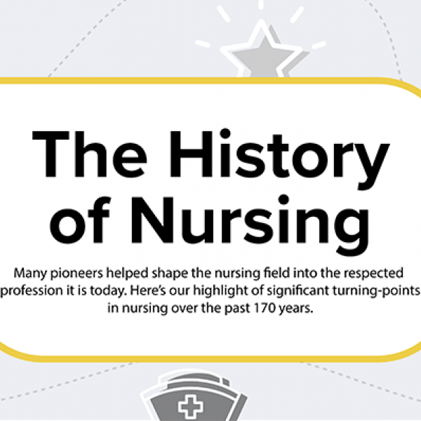Nurse's Week: The History of Nursing Infographic